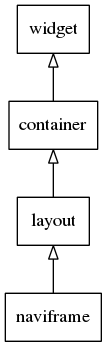 Container Naviframe Tree