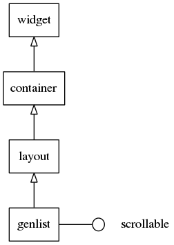 Container Genlist Tree