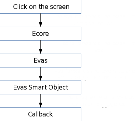 Event flow for user click