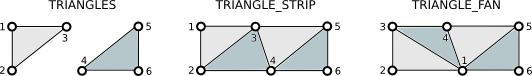 Triangle Assembly
