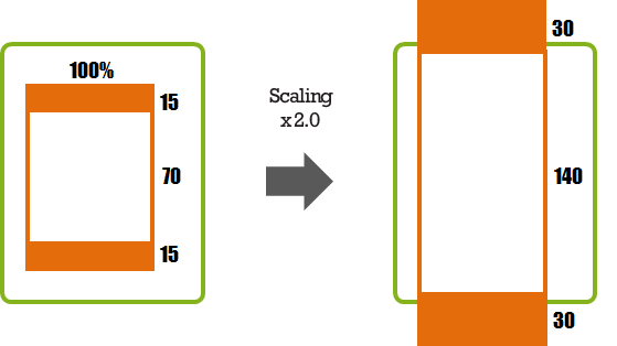Scaling with a Fixed Height