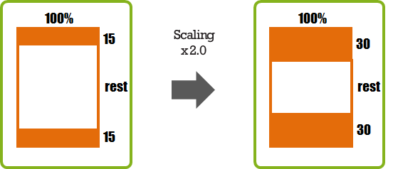 Scaling with a Flexible Height